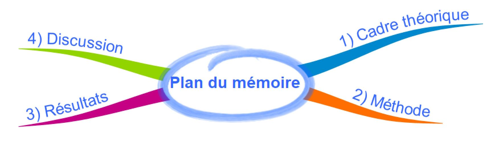 plan du memoire