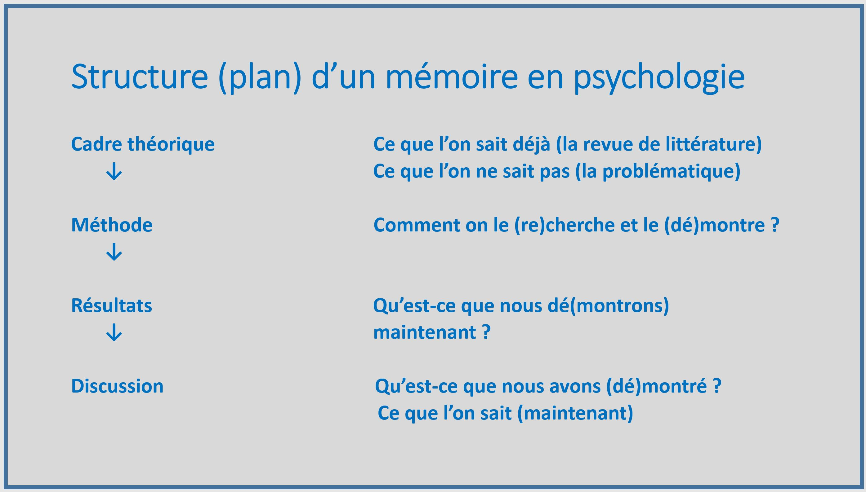 structure plan memoire psychologie