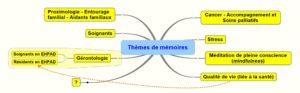 themes de mémoires